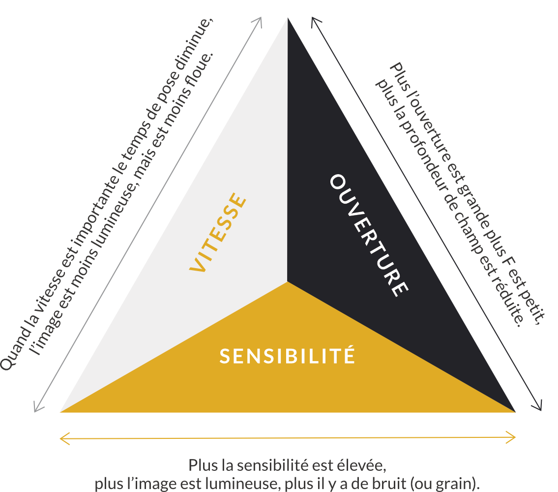 Les paramètres de base en photographie : le triangle d'exposition